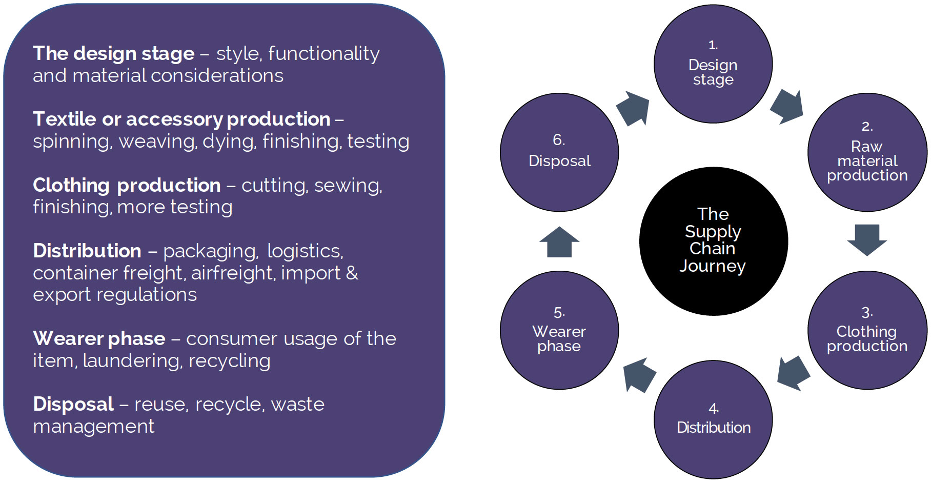 Diagram of the professional clothing supply chain journey