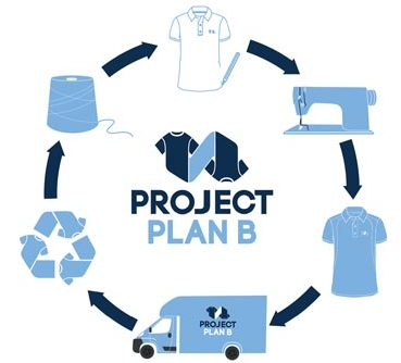 The Unstoppable Brands in Sustainability – Project Plan B